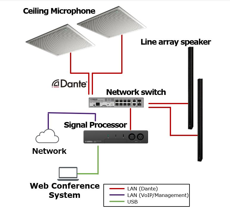 Ceiling Microphone & Line Array Speaker Solution Use Case 3